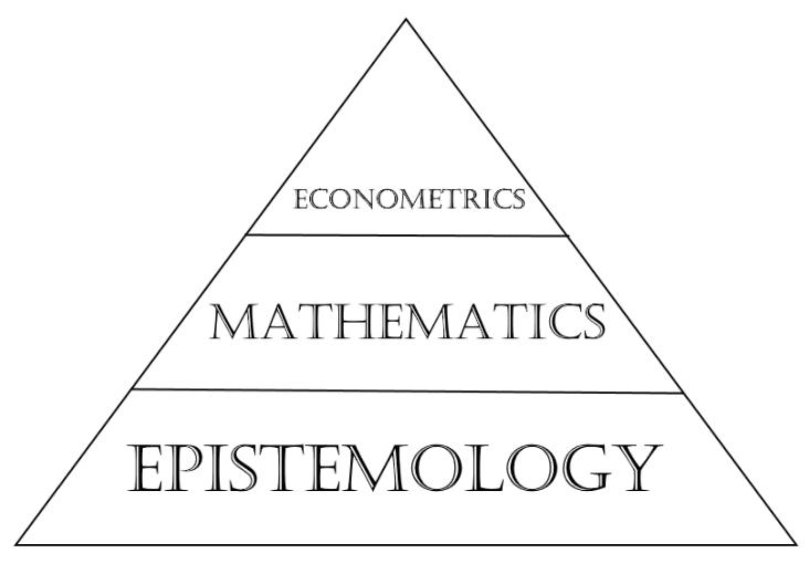 The Epistemology of Mathematical Economics and the Austrian Critique