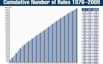 Death by Regulation – How the U.S. Government is Killing Americans