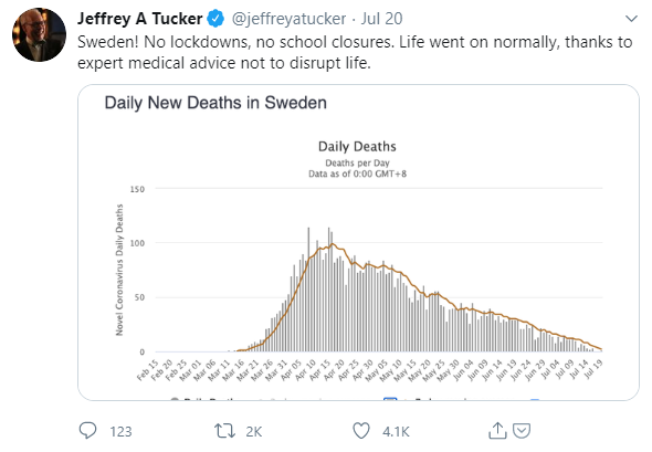 2020 07 20 Jeffreyatucker Sweden Daily Deaths Trend