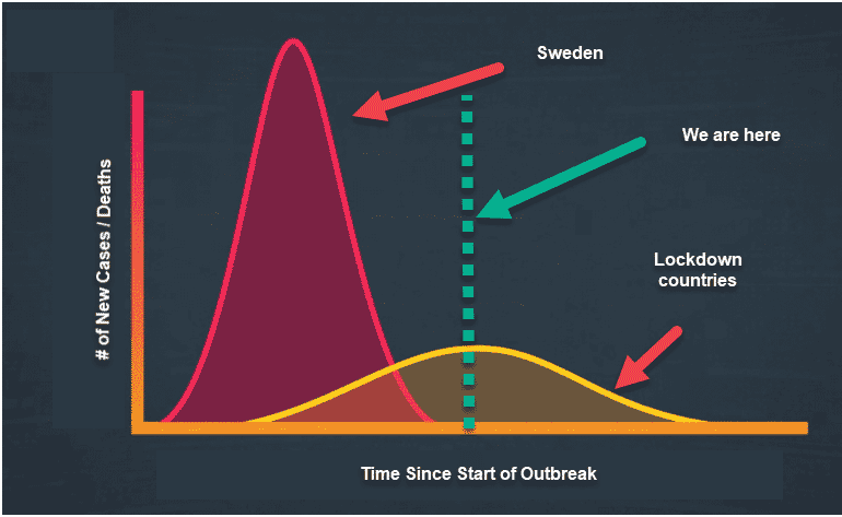 2020 08 02 Sweden Pandemic Curve Illustration