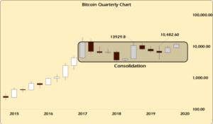 Bitcoin Quarterly Chart