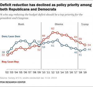 Ft 19.02.20 Deficit Deficitreduction
