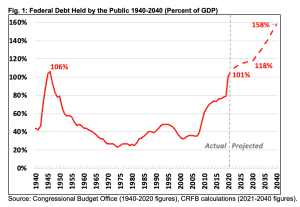 National Debt Projection