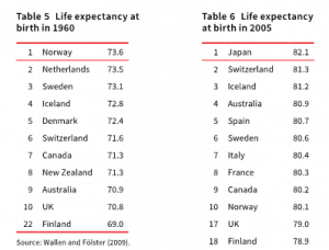 Noridc Socialist Chart